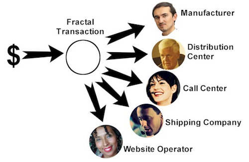 Thomas Frey Futurist Speaker fractal transactions commerce example