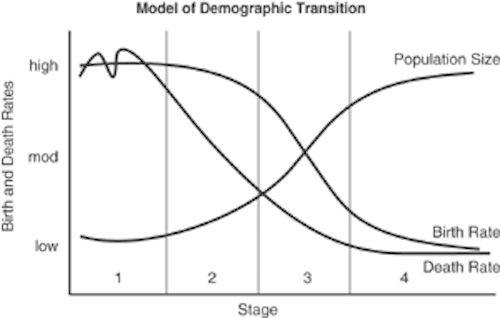 Thomas Frey Futurist Speaker demographic transition