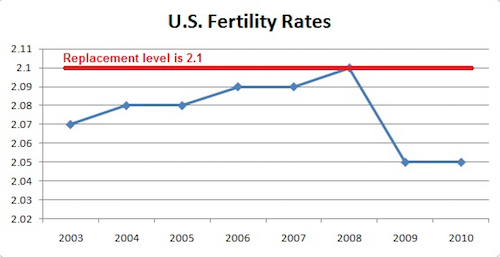 Thomas Frey Futurist Speaker U.S. fertility rates