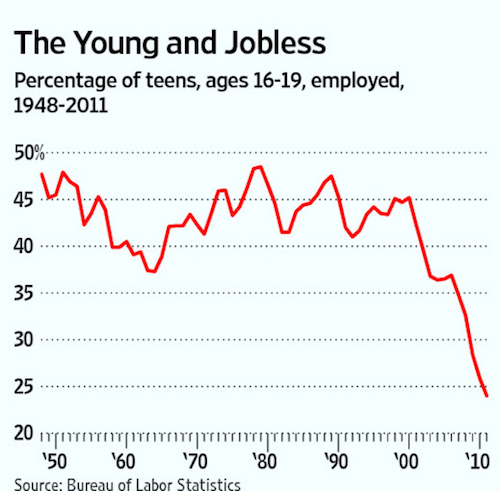 Micro-jobs and the emerging underground economy - Futurist