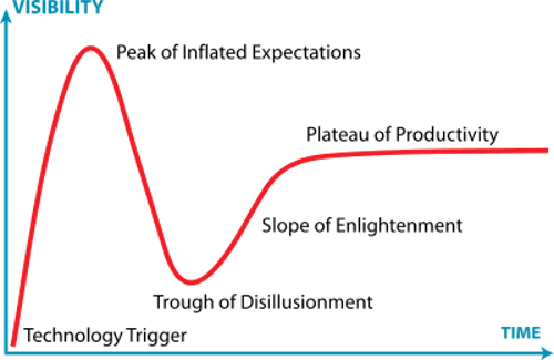 Thomas Frey Futurist Speaker the gartner-hype-cycle