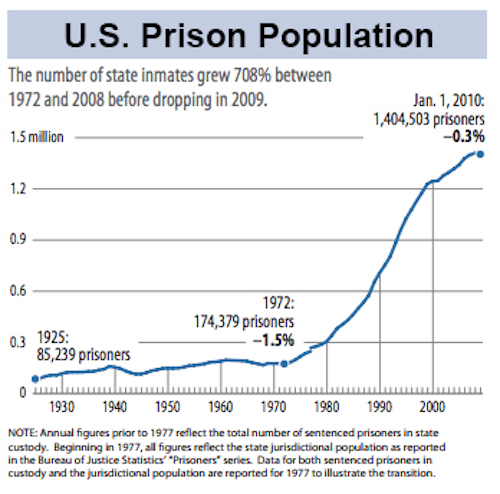 Thomas Frey Futurist Speaker Our current incarceration epidemic