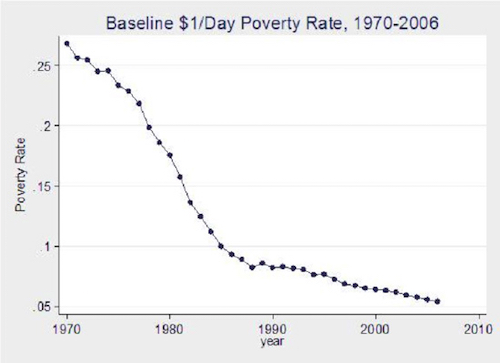 Thomas Frey Futurist speaker Extreme poverty has been decreasing significantly
