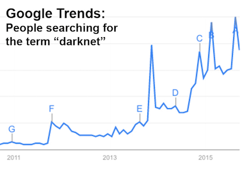 Thomas Frey Futurist Speaker Google Trends shows society's growing intrest the darknet