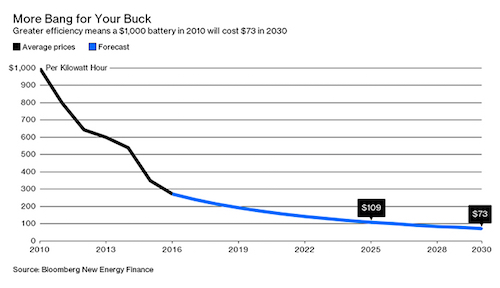 thomas-frey-futurist-speaker-battery-costs-plummeting
